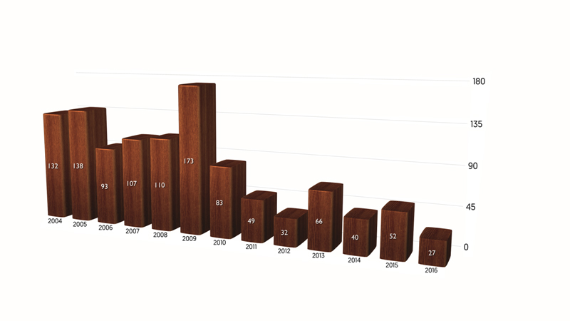 grafic nr elevi absolventi pe ani