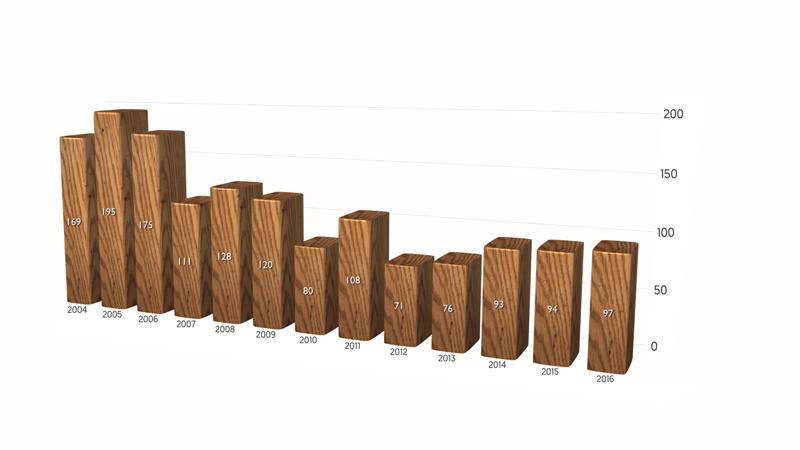 grafic nr elevi pe ani