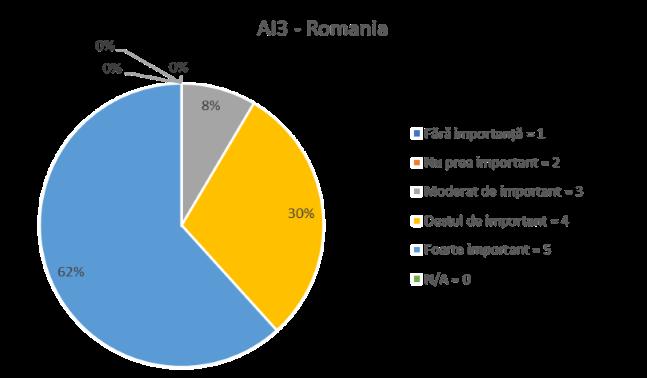 AI 3 - ROMANIA