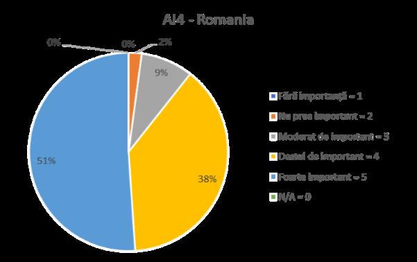 AI 4 -ROMANIA