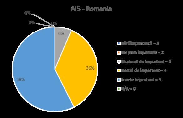 AI 5 ROMANIA