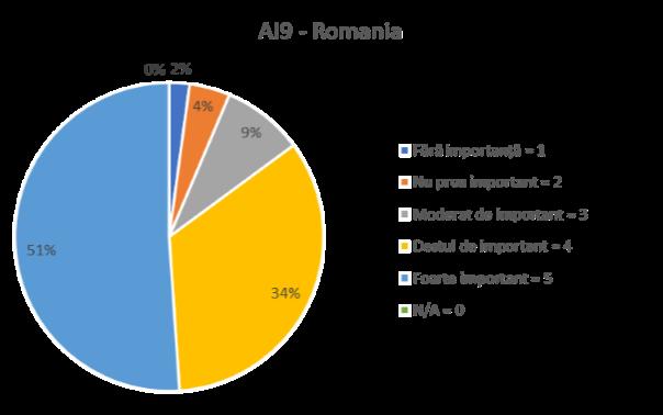 AI 9 ROMANIA