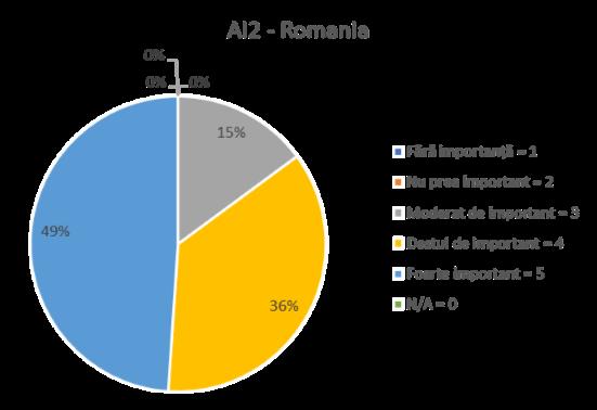 AI2 - ROMANIA