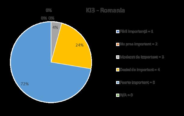 KI3 ROMANIA