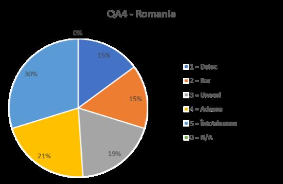 QA 4 - ROMANIA