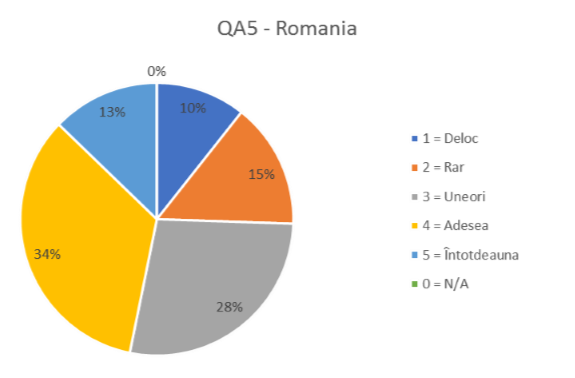 QA 5 -ROMANIA