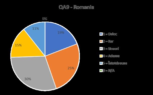 QA 9 ROMANIA