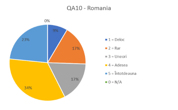 QA10 ROMANIA