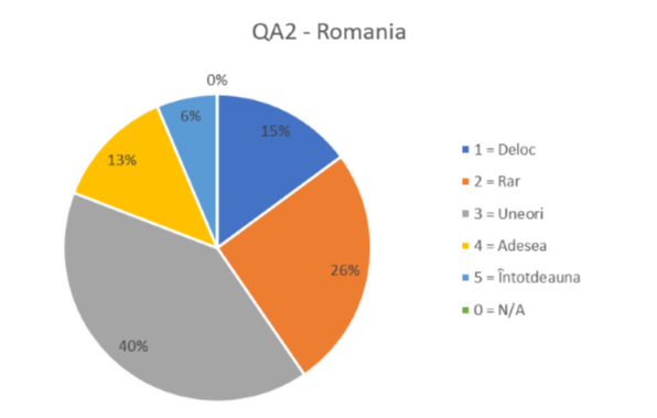 QA2 - ROMANIA