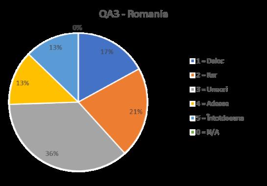 QA3- ROMANIA
