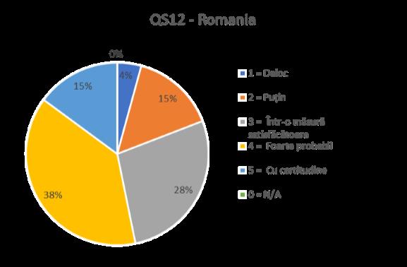 QS12 ROMANIA