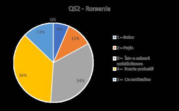 QS2 ROMANIA
