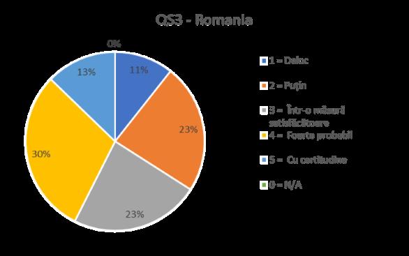 QS3 ROMANIA