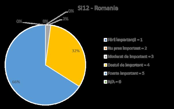 SI 12 ROMANIA