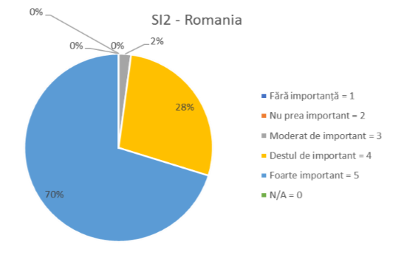 SI2- ROMANIA