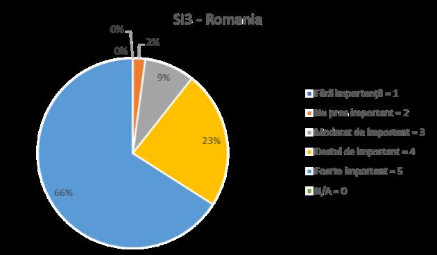 SI3 ROMANIA